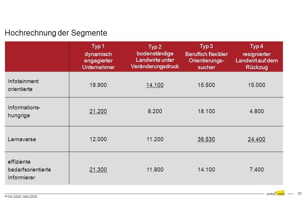 82 agri MA 2009, März 2009 Wichtigkeit der Informationsquellen nach Informationsverhalten - Top-2-Boxes - n = 2.927 Frage 39 Wochenblatt 92%94%82%91%