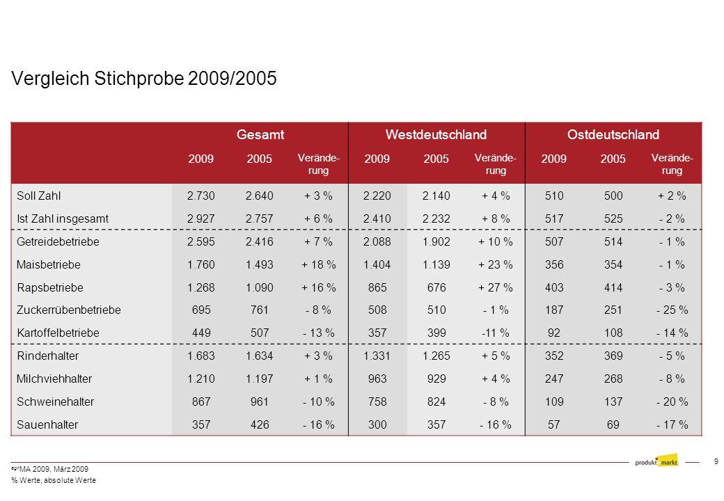 9 agri MA 2009, März 2009 Vergleich Stichprobe 2009/2005 GesamtWestdeutschlandOstdeutschland 20092005 Verände- rung 20092005 Verände- rung 20092005 Verände- rung Soll Zahl2.7302.640+ 3 %2.2202.140+ 4 %510500+ 2 % Ist Zahl insgesamt2.9272.757+ 6 %2.4102.232+ 8 %517525- 2 % Getreidebetriebe2.5952.416+ 7 %2.0881.902+ 10 %507514- 1 % Maisbetriebe1.7601.493+ 18 %1.4041.139+ 23 %356354- 1 % Rapsbetriebe1.2681.090+ 16 %865676+ 27 %403414- 3 % Zuckerrübenbetriebe695761- 8 %508510- 1 %187251- 25 % Kartoffelbetriebe449507- 13 %357399-11 %92108- 14 % Rinderhalter1.6831.634+ 3 %1.3311.265+ 5 %352369- 5 % Milchviehhalter1.2101.197+ 1 %963929+ 4 %247268- 8 % Schweinehalter867961- 10 %758824- 8 %109137- 20 % Sauenhalter357426- 16 %300357- 16 %5769- 17 % % Werte, absolute Werte