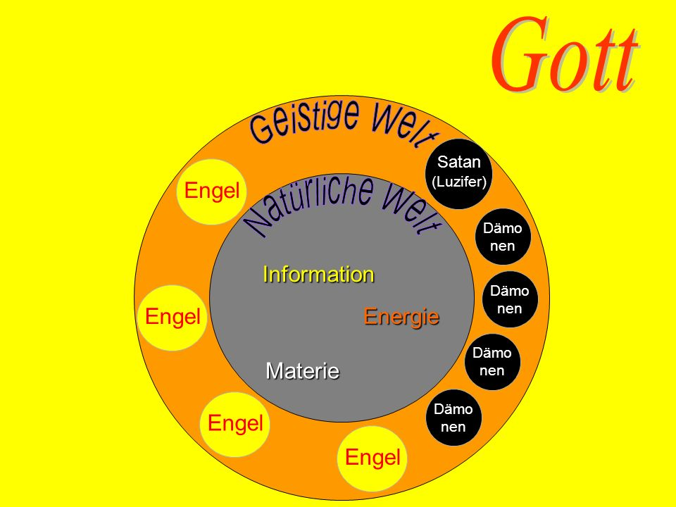 Materie EnergieInformation Satan (Luzifer) Dämo nen Dämo nen Dämo nen Dämo nen Engel
