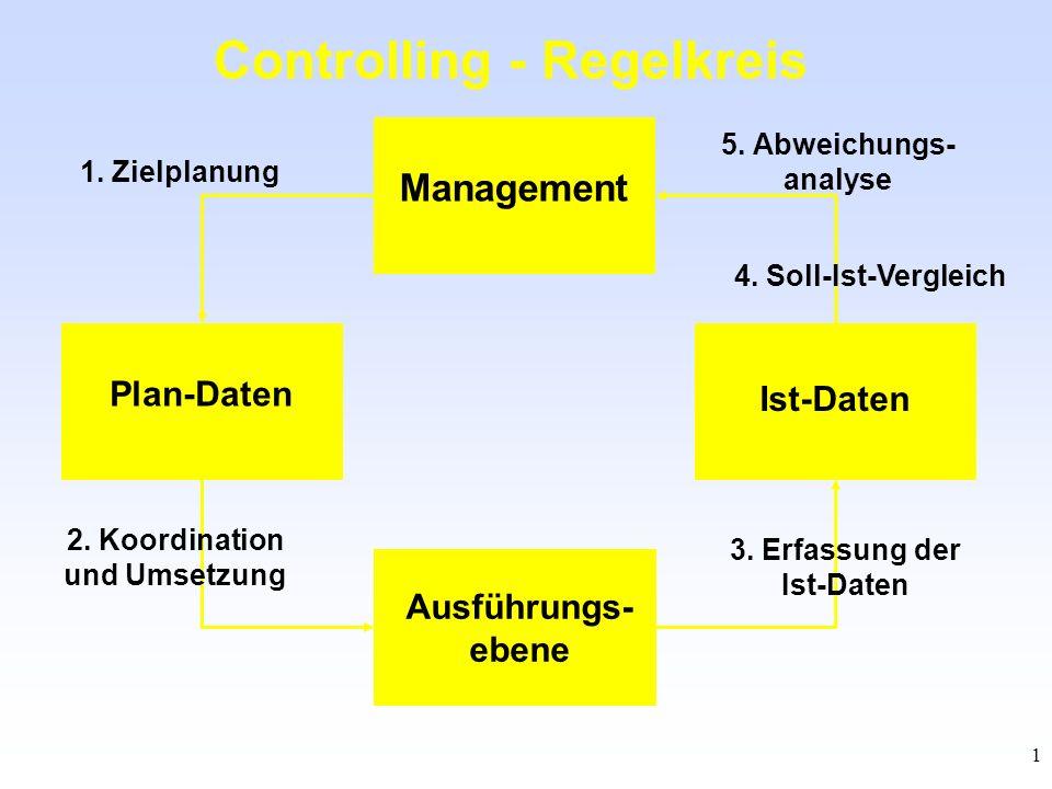 1 Controlling - Regelkreis Management Ist-Daten Ausführungs- ebene Plan-Daten 3. Erfassung der Ist-Daten 4. Soll-Ist-Vergleich 5. Abweichungs- analyse