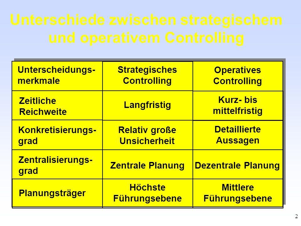 2 Unterscheidungs- merkmale Konkretisierungs- grad Zeitliche Reichweite Operatives Controlling Strategisches Controlling Detaillierte Aussagen Relativ