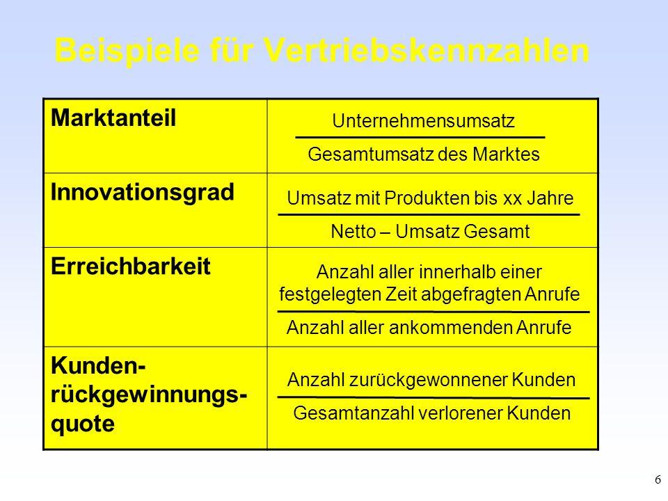 6 Beispiele für Vertriebskennzahlen Marktanteil Innovationsgrad Erreichbarkeit Kunden- rückgewinnungs- quote Unternehmensumsatz Gesamtumsatz des Markt