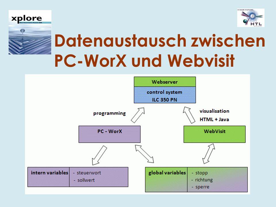 Datenaustausch zwischen PC-WorX und Webvisit