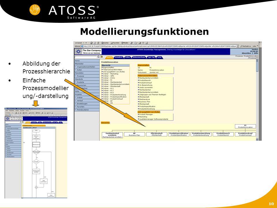 10 Modellierungsfunktionen Abbildung der Prozesshierarchie Einfache Prozessmodellier ung/-darstellung