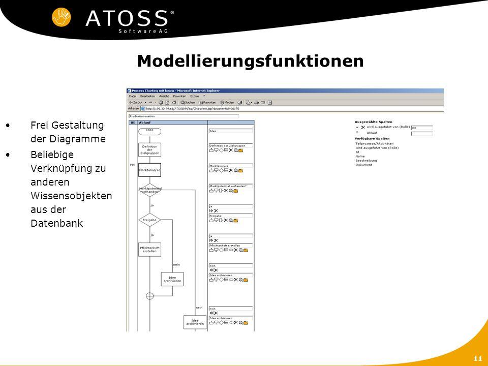 11 Modellierungsfunktionen Frei Gestaltung der Diagramme Beliebige Verknüpfung zu anderen Wissensobjekten aus der Datenbank