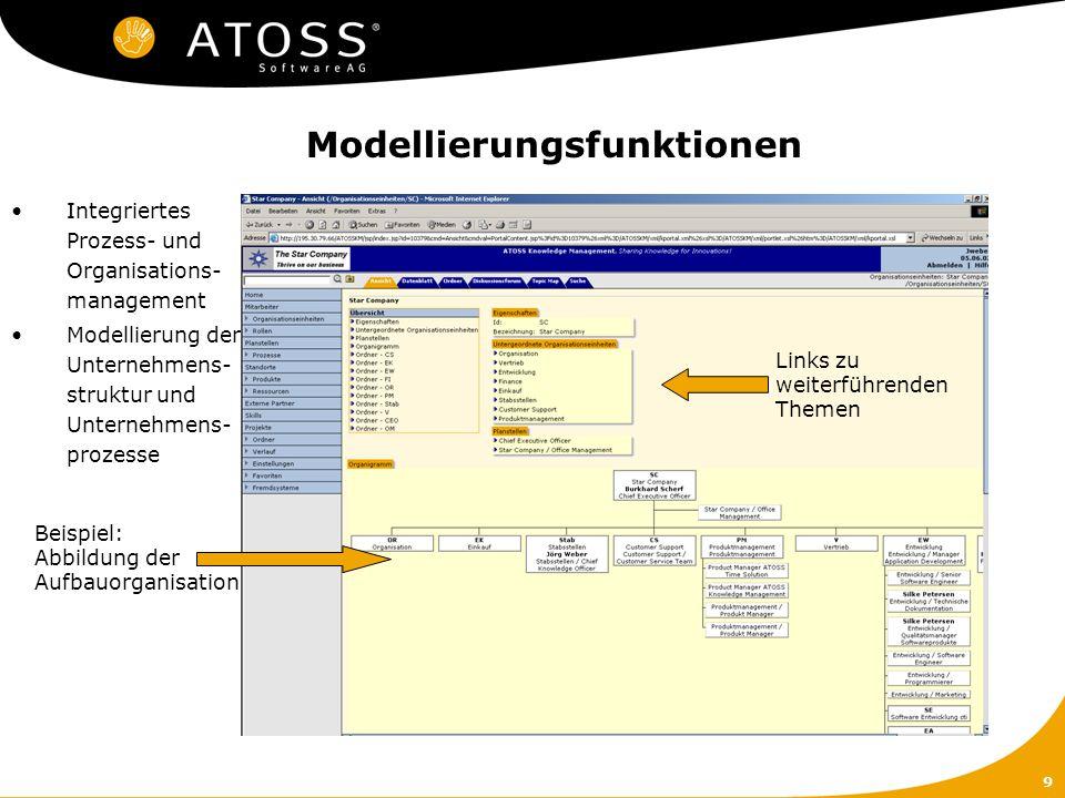 9 Modellierungsfunktionen Integriertes Prozess- und Organisations- management Modellierung der Unternehmens- struktur und Unternehmens- prozesse Beisp