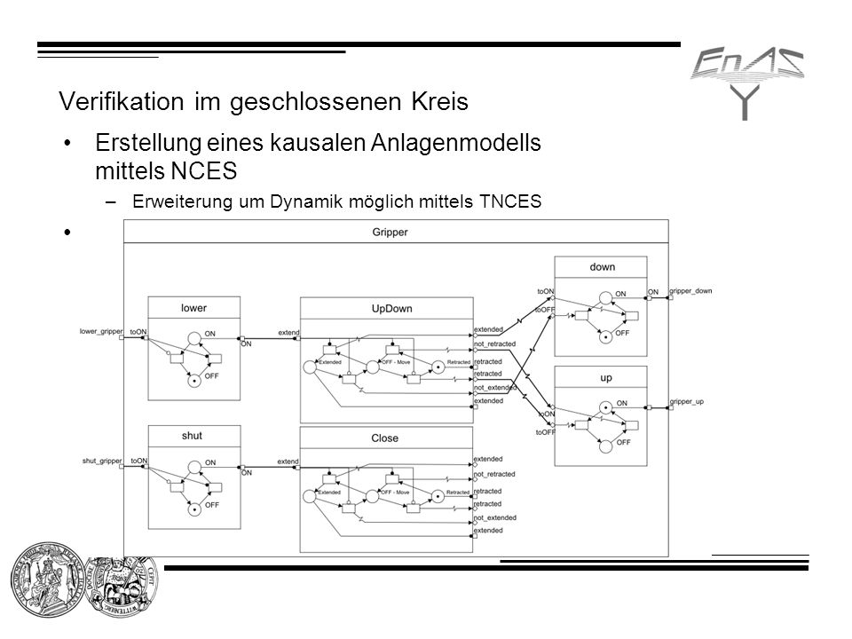 Verifikation im geschlossenen Kreis Erstellung eines kausalen Anlagenmodells mittels NCES –Erweiterung um Dynamik möglich mittels TNCES Automatische Überführung der Steuerungsfunktionsbausteine in NCES –Graphical representation –Interface (Event In- and Outputs, Data In- and Outputs, Internal variables) –Execution Control Chart –Algorithms –Function Blocks Hierarchy –Function Block Network –Application Model