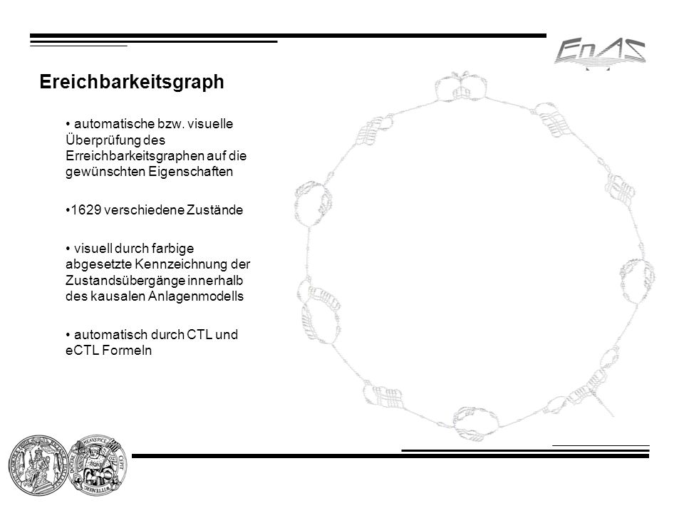 Ereichbarkeitsgraph automatische bzw. visuelle Überprüfung des Erreichbarkeitsgraphen auf die gewünschten Eigenschaften 1629 verschiedene Zustände vis
