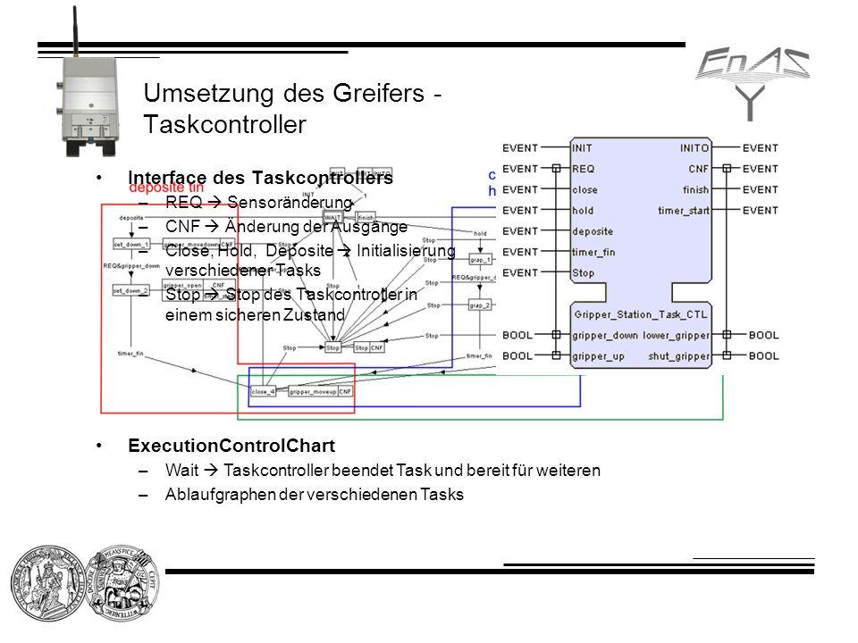 Umsetzung des Greifers - Taskcontroller Interface des Taskcontrollers –REQ Sensoränderung –CNF Änderung der Ausgänge –Close, Hold, Deposite Initialisi
