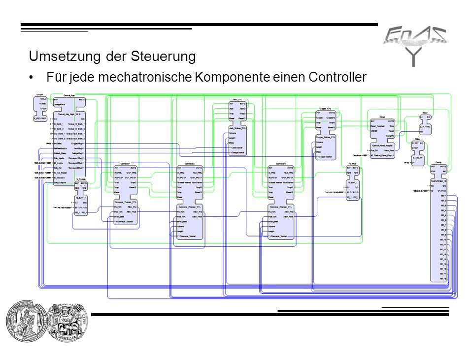 Umsetzung der Steuerung Für jede mechatronische Komponente einen Controller