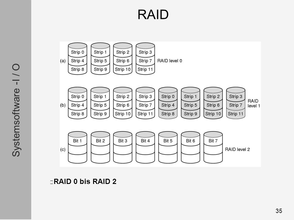 Systemsoftware -I / O 35 RAID 0 bis RAID 2 RAID