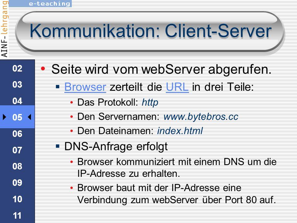 Einstieg Die grundlegende Arbeitsweise im web: 01 02 03 04 05 06 07 08 09 10 Benutzer gibt eine Adresse im Browser ein Server sendet die gefundene Dat