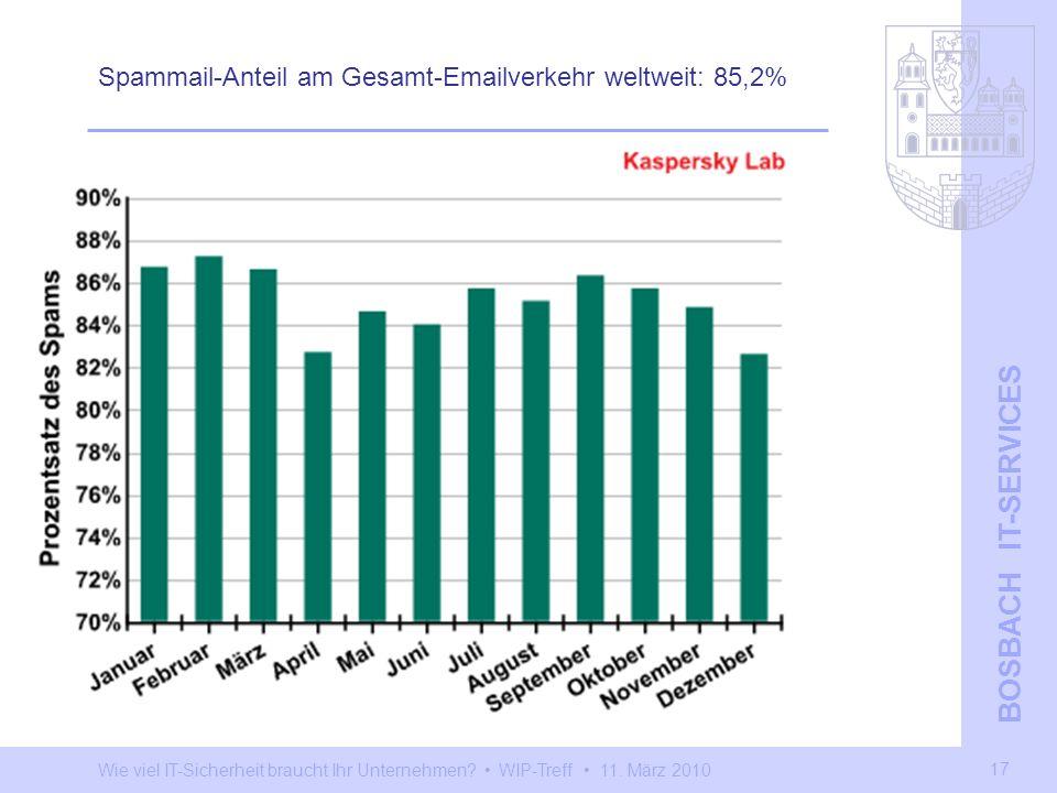 Wie viel IT-Sicherheit braucht Ihr Unternehmen? WIP-Treff 11. März 2010 BOSBACH IT-SERVICES 17 Spammail-Anteil am Gesamt-Emailverkehr weltweit: 85,2%