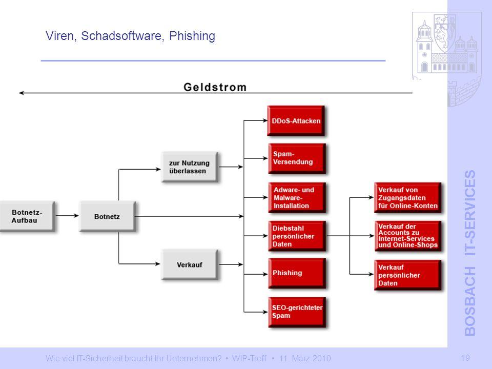 Wie viel IT-Sicherheit braucht Ihr Unternehmen? WIP-Treff 11. März 2010 BOSBACH IT-SERVICES 19 Viren, Schadsoftware, Phishing