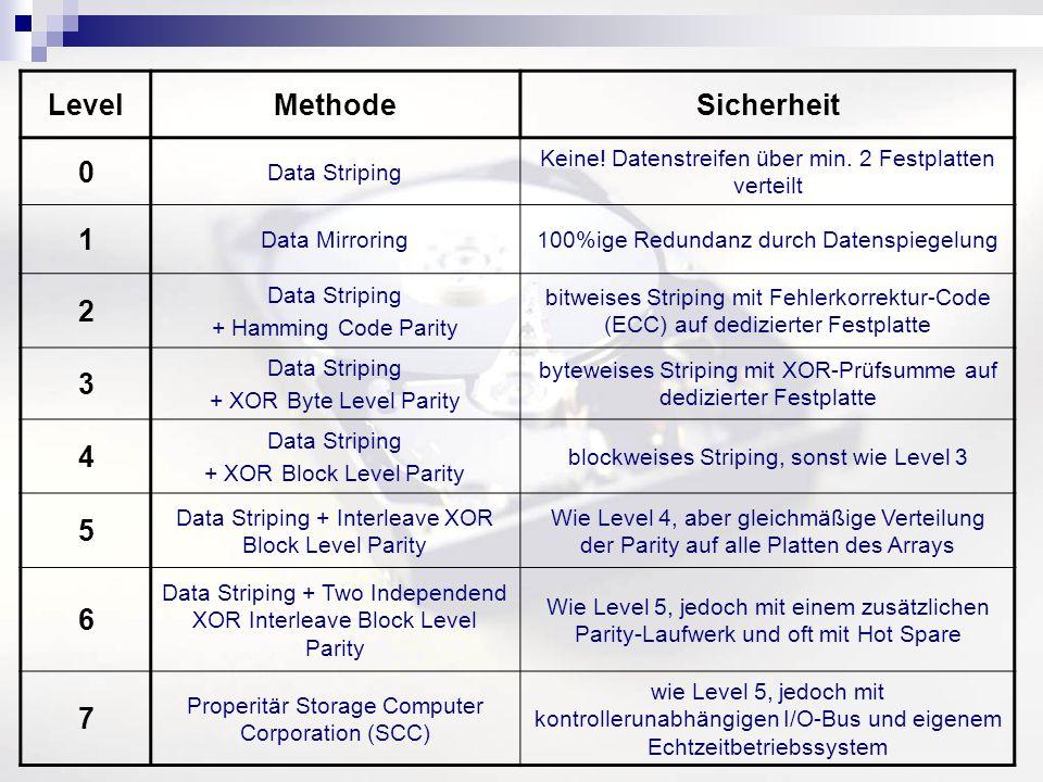LevelMethodeSicherheit 0 Data Striping Keine! Datenstreifen über min. 2 Festplatten verteilt 1 Data Mirroring100%ige Redundanz durch Datenspiegelung 2