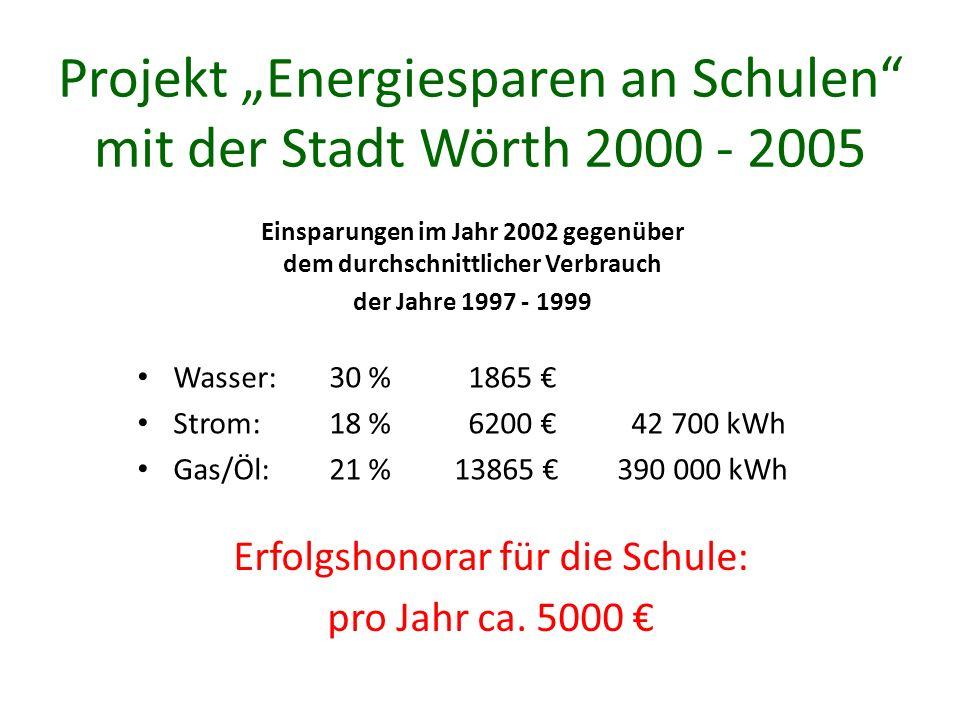 Projekt Energiesparen an Schulen mit der Stadt Wörth 2000 - 2005 Einsparungen im Jahr 2002 gegenüber dem durchschnittlicher Verbrauch der Jahre 1997 - 1999 Wasser: 30 % 1865 Strom:18 % 6200 42 700 kWh Gas/Öl:21 % 13865 390 000 kWh Erfolgshonorar für die Schule: pro Jahr ca.