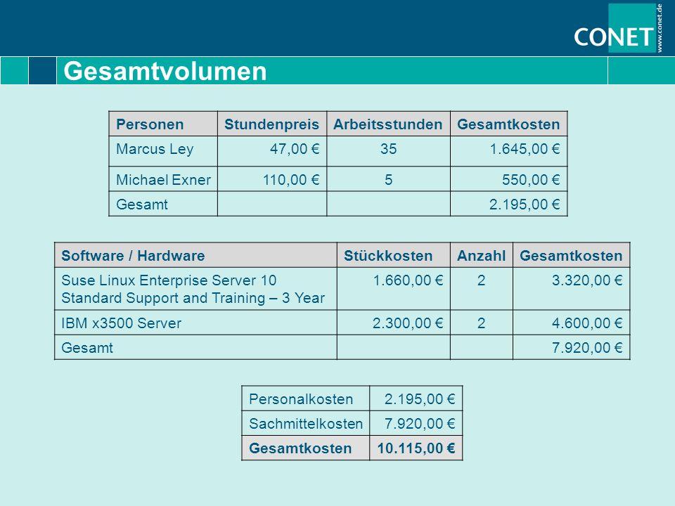 Gesamtvolumen Personalkosten2.195,00 Sachmittelkosten7.920,00 Gesamtkosten10.115,00 Software / HardwareStückkostenAnzahlGesamtkosten Suse Linux Enterp