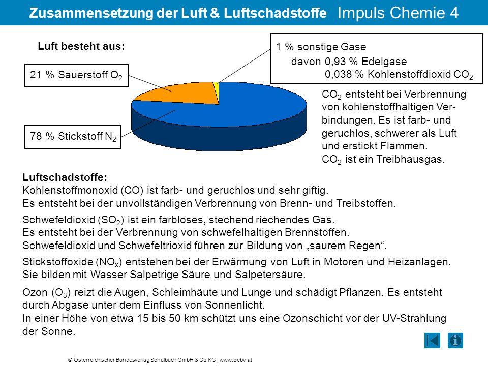 © Österreichischer Bundesverlag Schulbuch GmbH & Co KG   www.oebv.at Impuls Chemie 4 Zusammensetzung der Luft & Luftschadstoffe davon 0,93 % Edelgase