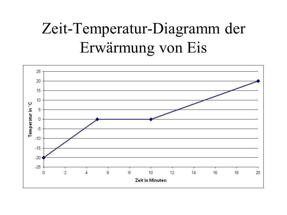 Zeit-Temperatur-Diagramm der Erwärmung von Eis