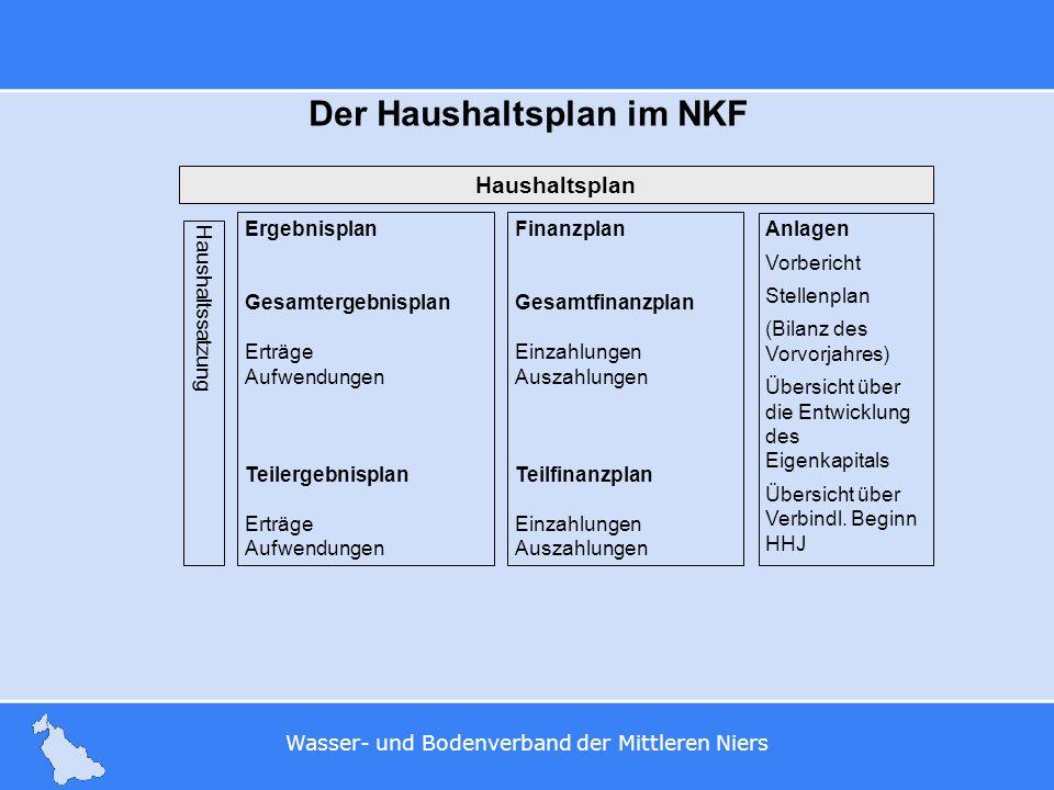 Wasser- und Bodenverband der Mittleren Niers Der Haushaltsplan im NKF Haushaltsplan Haushaltssatzung Anlagen Vorbericht Stellenplan (Bilanz des Vorvor