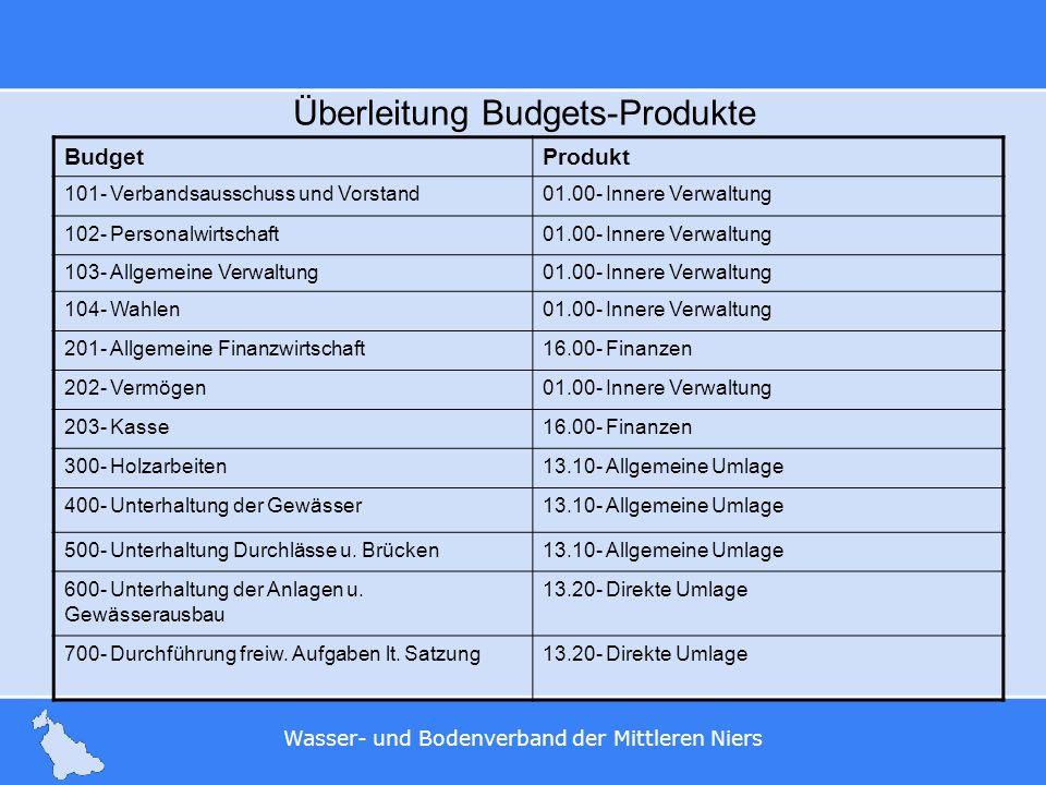 Wasser- und Bodenverband der Mittleren Niers Überleitung Budgets-Produkte BudgetProdukt 101- Verbandsausschuss und Vorstand01.00- Innere Verwaltung 10