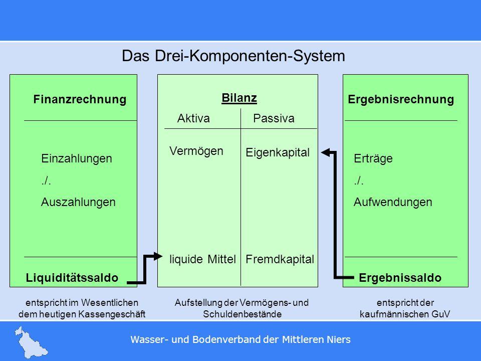Wasser- und Bodenverband der Mittleren Niers Das Drei-Komponenten-System entspricht im Wesentlichen dem heutigen Kassengeschäft Aufstellung der Vermög