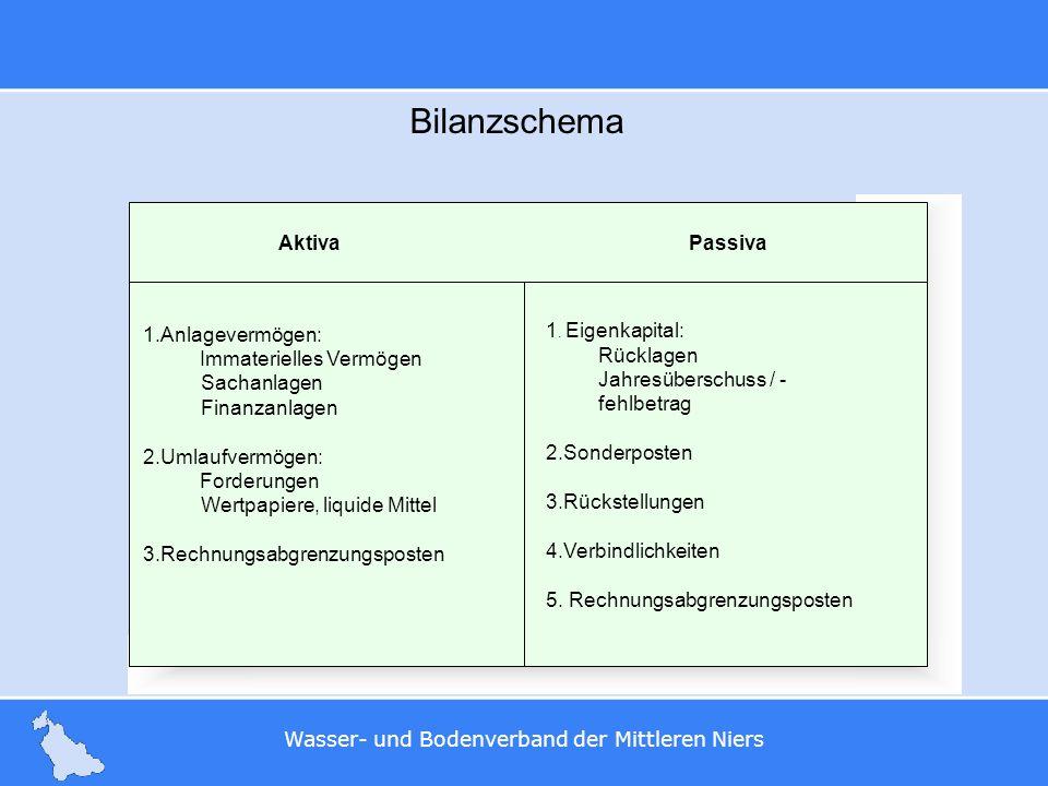 Wasser- und Bodenverband der Mittleren Niers Bilanzschema Aktiva Passiva 1.Anlagevermögen: Immaterielles Vermögen Sachanlagen Finanzanlagen 2.Umlaufve