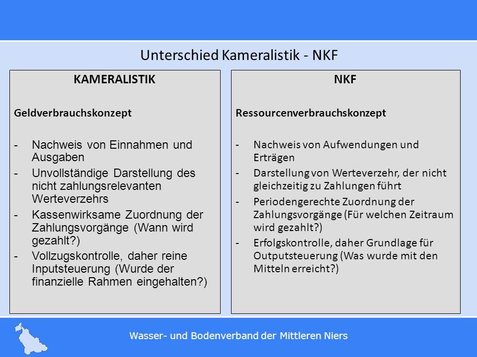 Wasser- und Bodenverband der Mittleren Niers Unterschied Kameralistik - NKF KAMERALISTIK Geldverbrauchskonzept -Nachweis von Einnahmen und Ausgaben -U