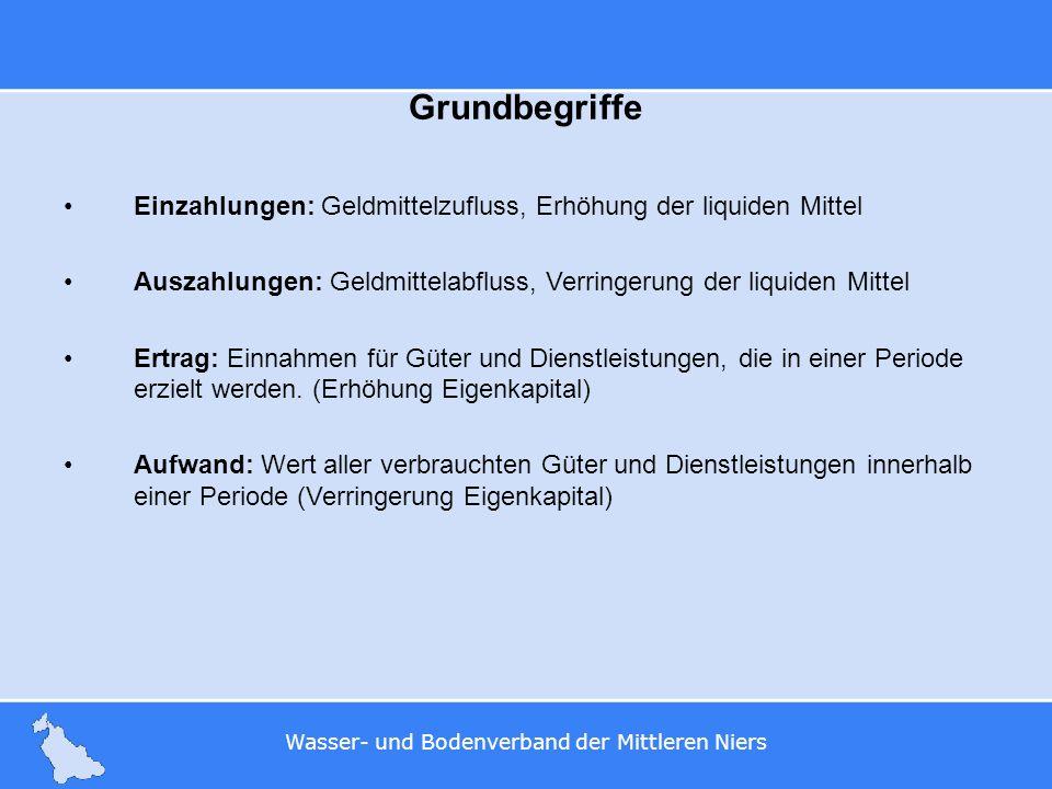 Wasser- und Bodenverband der Mittleren Niers Beispiel Kauf eines Fahrzeuges am 01.01.2009 im Wert von 20.000 Euro.