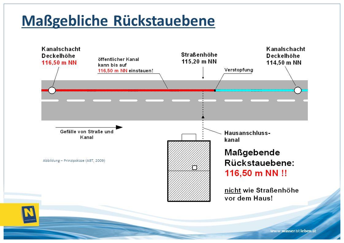 www.wasser ist leben.at Maßgebliche Rückstauebene Abbildung – Prinzipskizze (ABT, 2009)