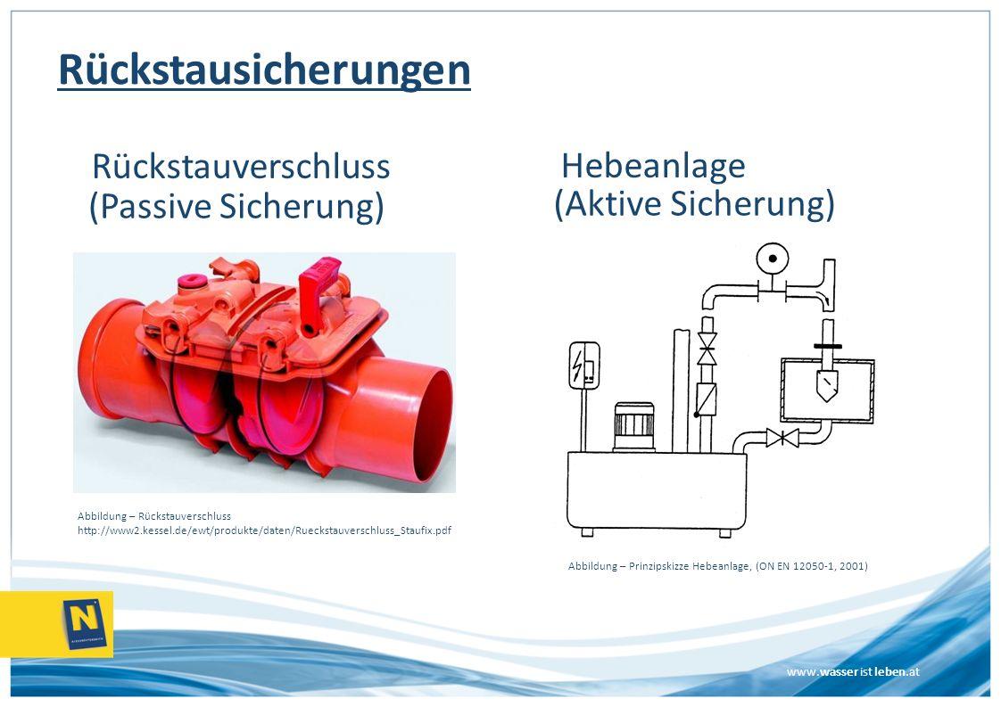 www.wasser ist leben.at Rückstausicherungen Rückstauverschluss Hebeanlage (Passive Sicherung) (Aktive Sicherung) Abbildung – Rückstauverschluss http:/
