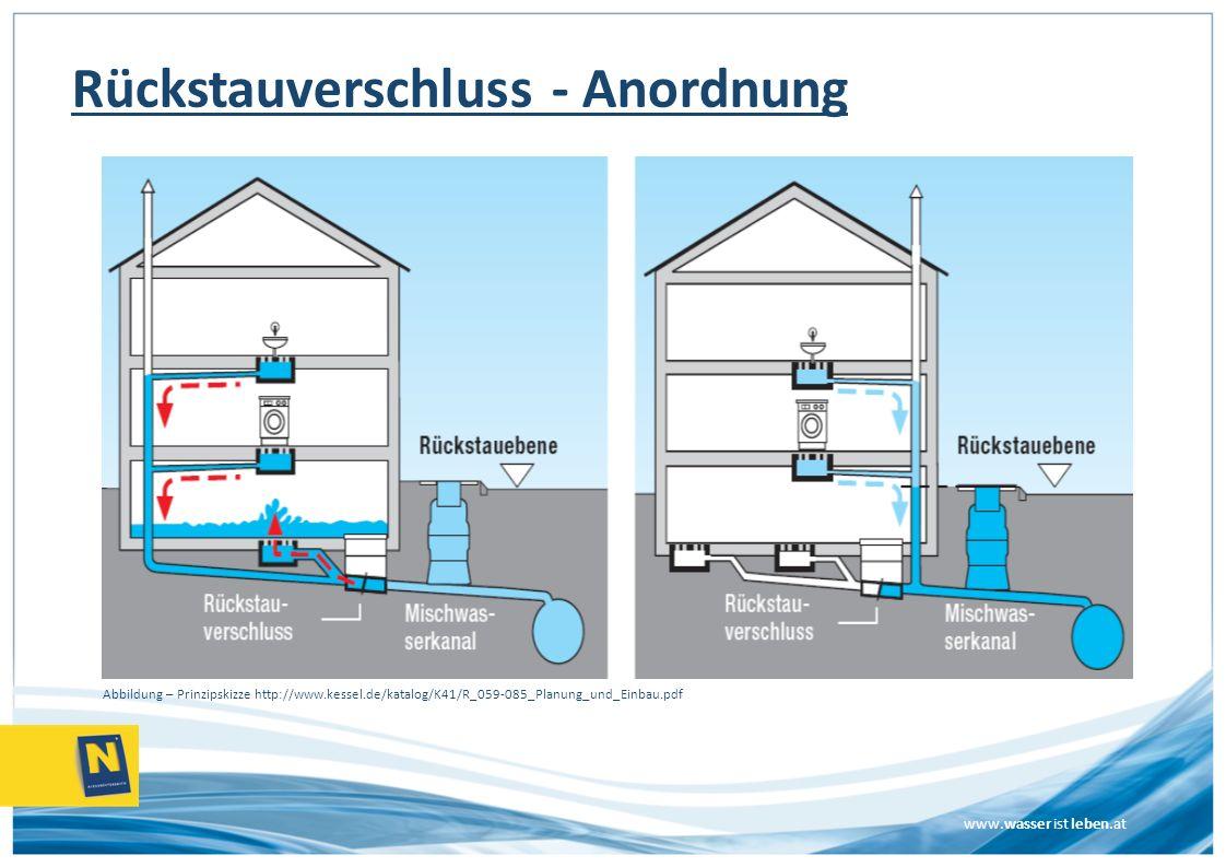 www.wasser ist leben.at Rückstauverschluss - Anordnung Abbildung – Prinzipskizze http://www.kessel.de/katalog/K41/R_059-085_Planung_und_Einbau.pdf