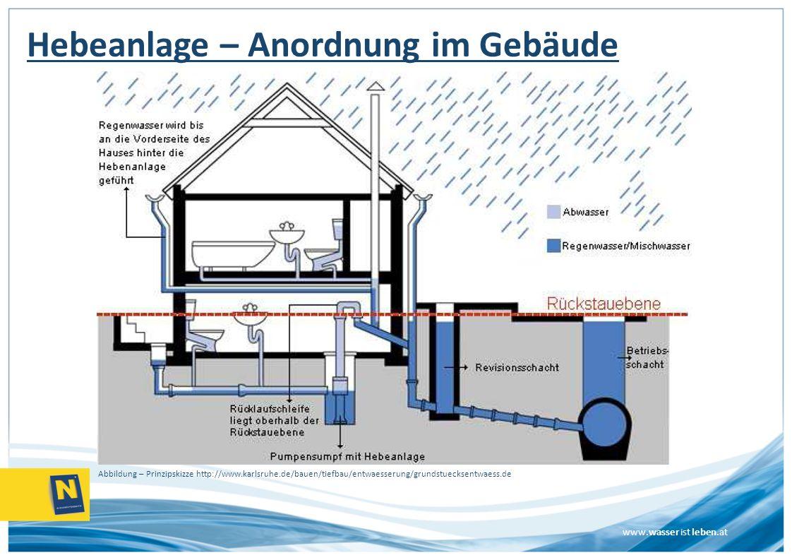 www.wasser ist leben.at Hebeanlage – Anordnung im Gebäude Abbildung – Prinzipskizze http://www.karlsruhe.de/bauen/tiefbau/entwaesserung/grundstuecksen