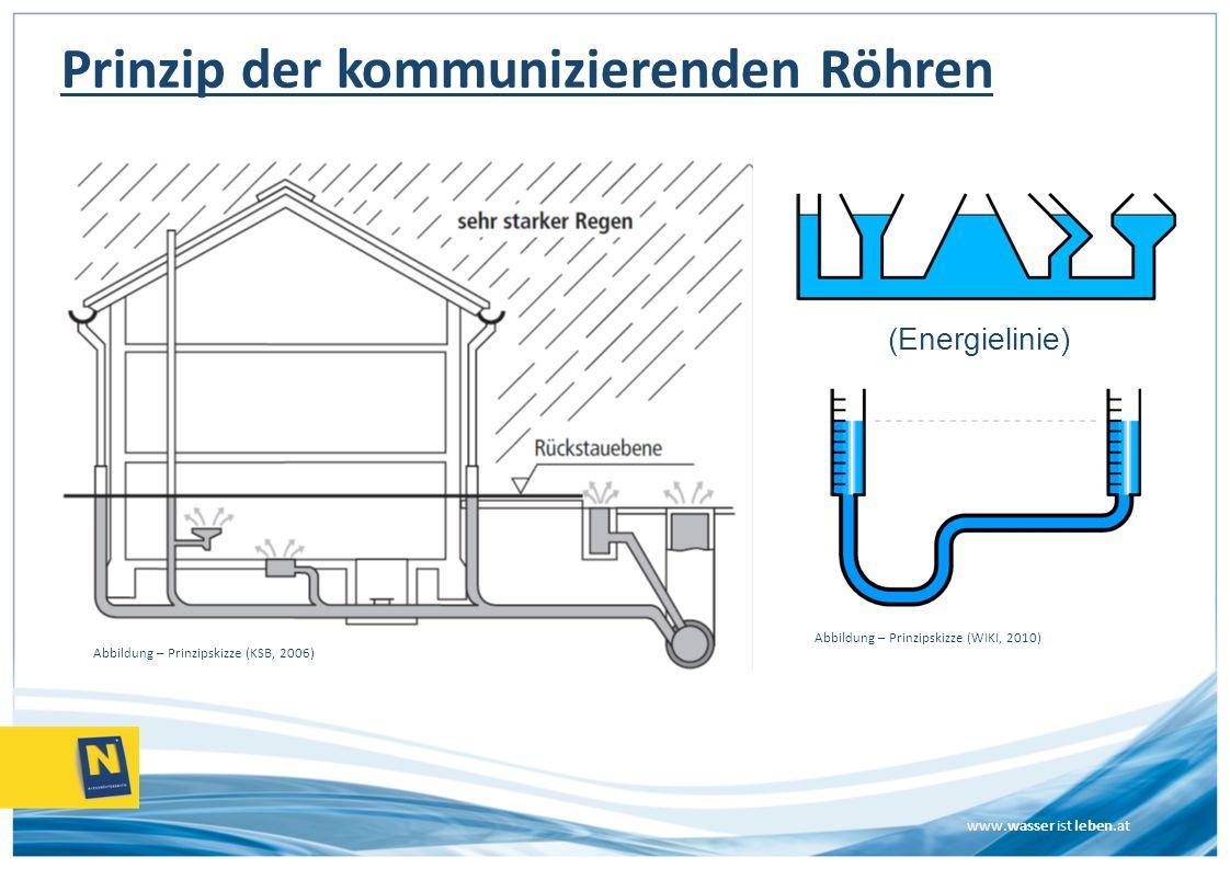 www.wasser ist leben.at Prinzip der kommunizierenden Röhren (Energielinie) Abbildung – Prinzipskizze (KSB, 2006) Abbildung – Prinzipskizze (WIKI, 2010