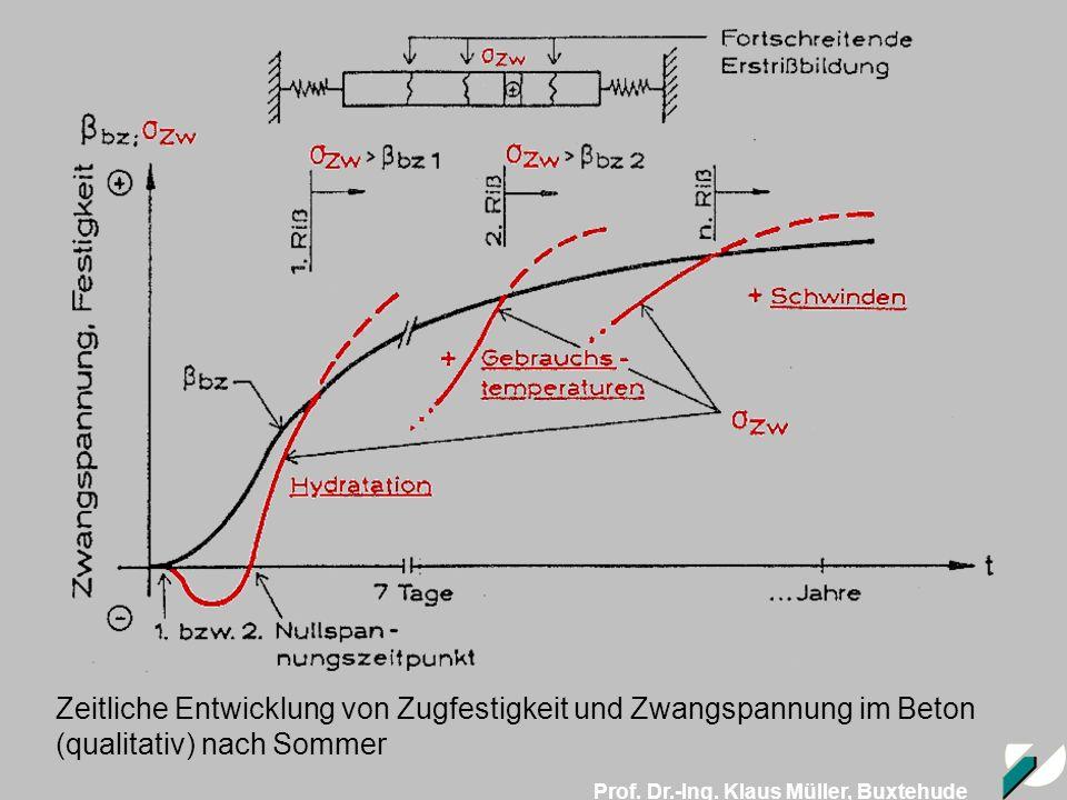 Prof. Dr.-Ing. Klaus Müller, Buxtehude Zeitliche Entwicklung von Zugfestigkeit und Zwangspannung im Beton (qualitativ) nach Sommer
