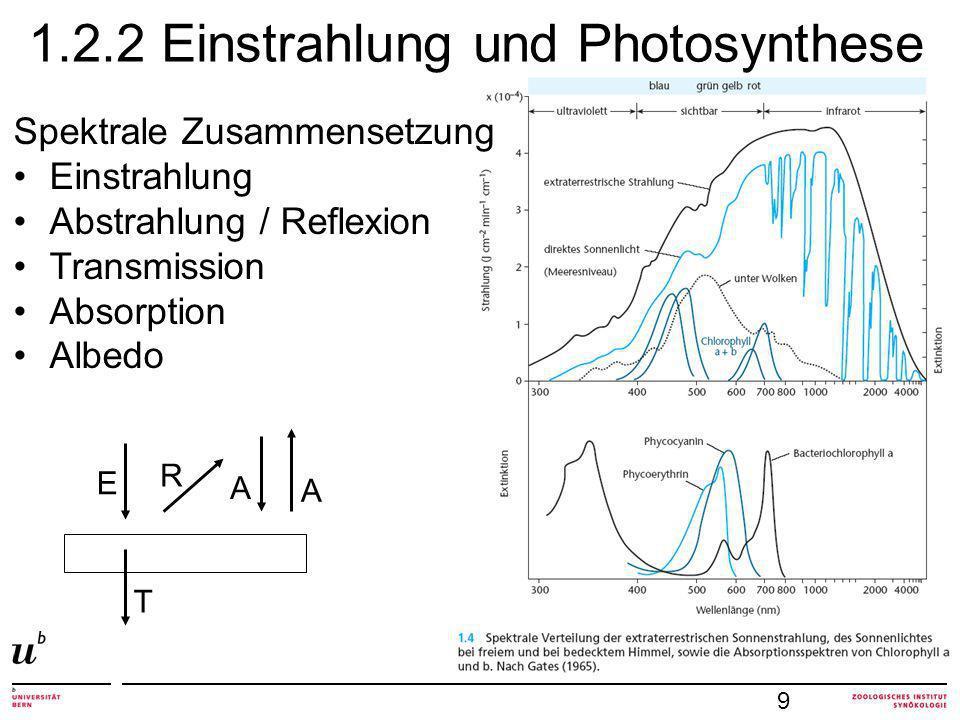 1.2.2 Einstrahlung und Photosynthese 9 Spektrale Zusammensetzung Einstrahlung Abstrahlung / Reflexion Transmission Absorption Albedo E A R T A