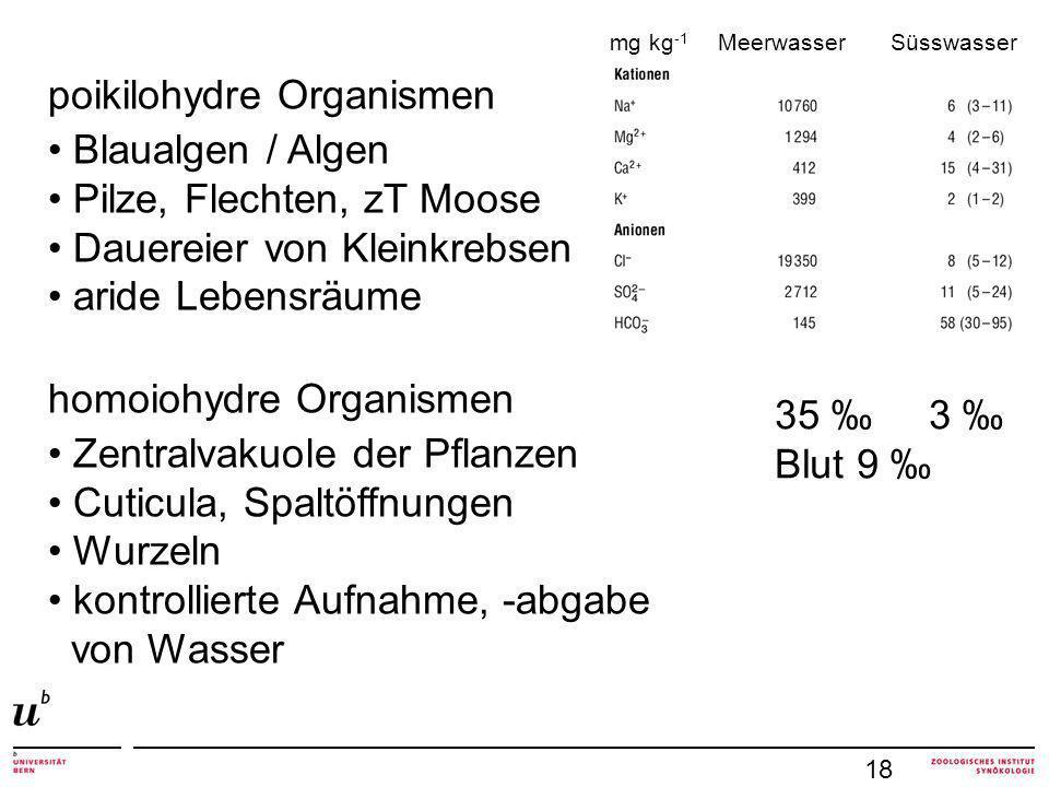mg kg -1 Meerwasser Süsswasser 35 3 Blut 9 poikilohydre Organismen Blaualgen / Algen Pilze, Flechten, zT Moose Dauereier von Kleinkrebsen aride Lebensräume homoiohydre Organismen Zentralvakuole der Pflanzen Cuticula, Spaltöffnungen Wurzeln kontrollierte Aufnahme, -abgabe von Wasser 18
