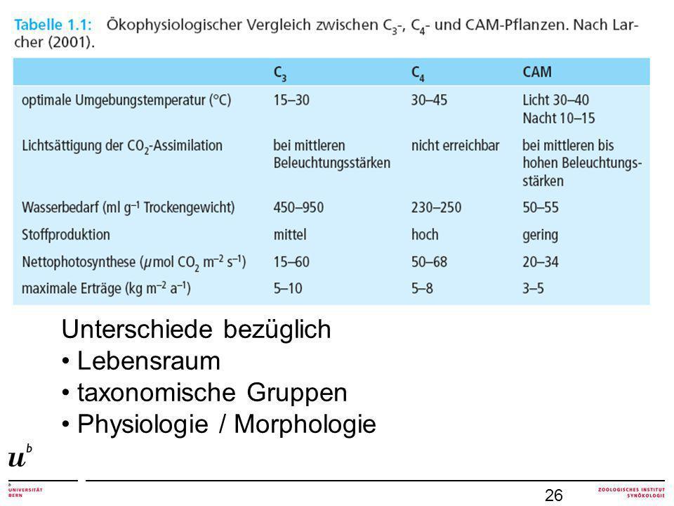 Unterschiede bezüglich Lebensraum taxonomische Gruppen Physiologie / Morphologie 26