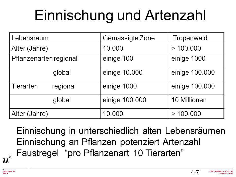 Einnischung und Artenzahl Einnischung in unterschiedlich alten Lebensräumen Einnischung an Pflanzen potenziert Artenzahl Faustregel pro Pflanzenart 10 Tierarten LebensraumGemässigte Zone Tropenwald Alter (Jahre)10.000> 100.000 Pflanzenarten regionaleinige 100einige 1000 globaleinige 10.000einige 100.000 Tierarten regionaleinige 1000einige 100.000 globaleinige 100.00010 Millionen Alter (Jahre)10.000> 100.000 4-7