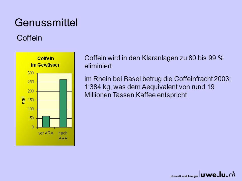 Genussmittel Coffein Coffein wird in den Kläranlagen zu 80 bis 99 % eliminiert im Rhein bei Basel betrug die Coffeinfracht 2003: 1384 kg, was dem Aequivalent von rund 19 Millionen Tassen Kaffee entspricht.