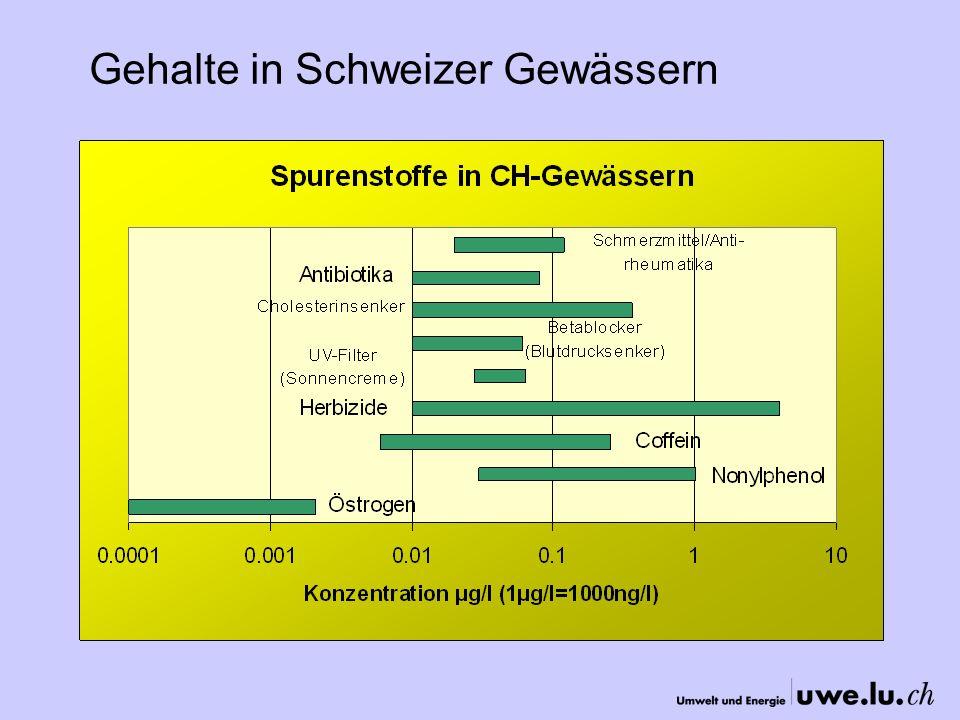 Gehalte in Schweizer Gewässern