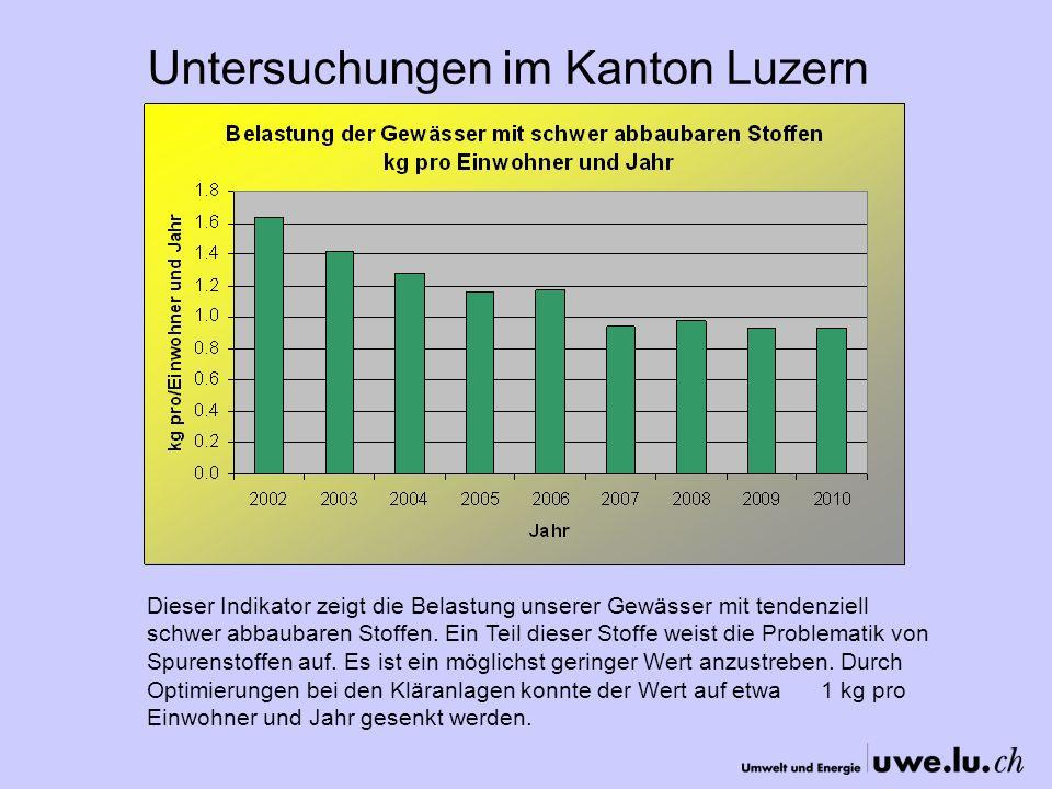 Untersuchungen im Kanton Luzern Dieser Indikator zeigt die Belastung unserer Gewässer mit tendenziell schwer abbaubaren Stoffen.