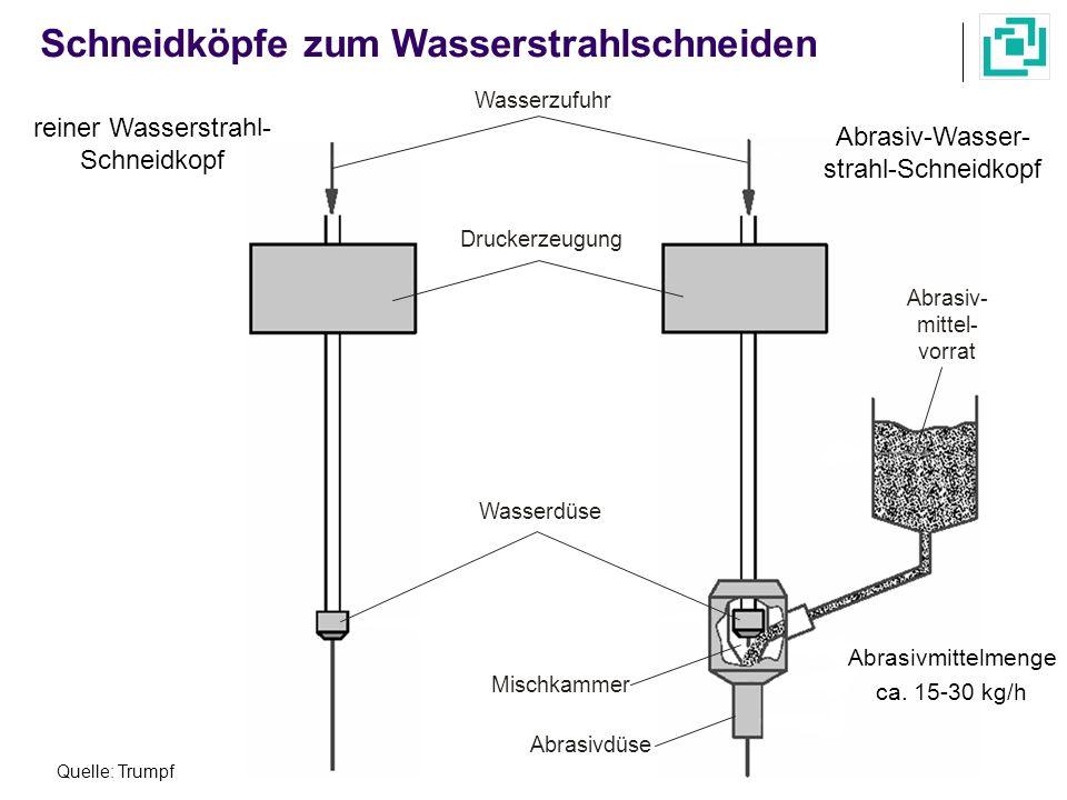 Schneidköpfe zum Wasserstrahlschneiden reiner Wasserstrahl- Schneidkopf Quelle: Trumpf Wasserzufuhr Druckerzeugung Wasserdüse Abrasivdüse Mischkammer