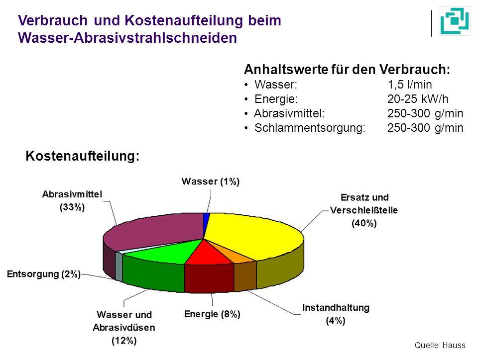 Verbrauch und Kostenaufteilung beim Wasser-Abrasivstrahlschneiden Quelle: Hauss Anhaltswerte für den Verbrauch: Wasser:1,5 l/min Energie: 20-25 kW/h A