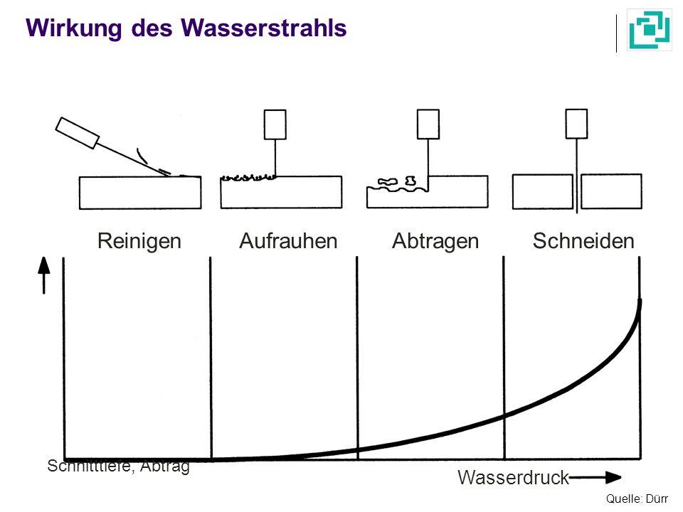 Quelle: Dürr Wirkung des Wasserstrahls Reinigen Wasserdruck Schnitttiefe, Abtrag AufrauhenAbtragenSchneiden