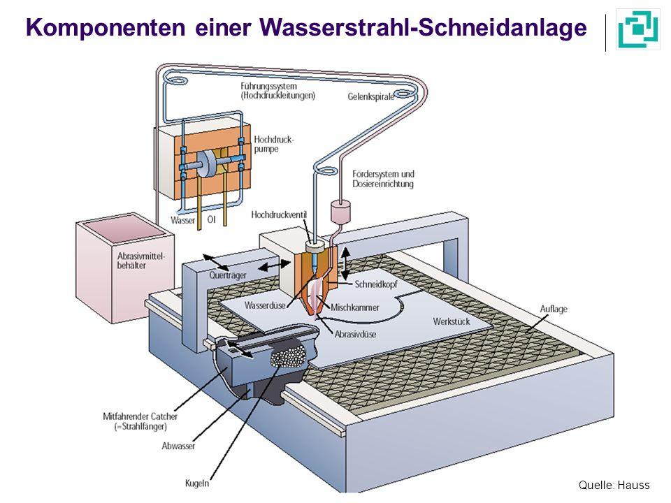 Quelle: Trumpf GmbH Schnittflächenqualität beim Wasser-Abrasivstrahlschneiden Trennschnitt: möglichst schnell, Qualität von untergeordneter Bedeutung Schneidrichtung Qualitätsschnitt: gute Qualität, wirtschaftlicher Abrasivmittel- und Wasserverbrauch Feinschnitt: höchste Qualität, hoher Abrasiv- mittel und Wasserverbrauch