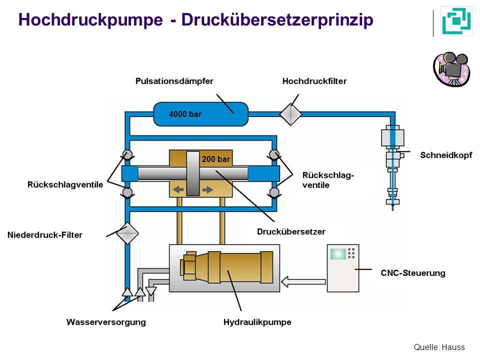 Schneidköpfe zum Wasserstrahlschneiden reiner Wasserstrahl- Schneidkopf Quelle: Trumpf Wasserzufuhr Druckerzeugung Wasserdüse Abrasivdüse Mischkammer Abrasiv- mittel- vorrat Abrasiv-Wasser- strahl-Schneidkopf Abrasivmittelmenge ca.