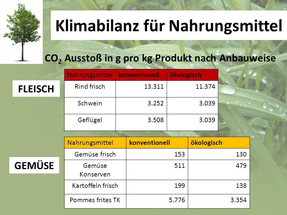 Klimabilanz für Nahrungsmittel Nahrungsmittelkonventionellökologisch Rind frisch13.31111.374 Schwein3.2523.039 Geflügel3.5083.039 Nahrungsmittelkonven