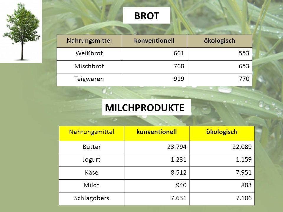Nahrungsmittelkonventionellökologisch Weißbrot661553 Mischbrot768653 Teigwaren919770 BROT Nahrungsmittelkonventionellökologisch Butter23.79422.089 Jog
