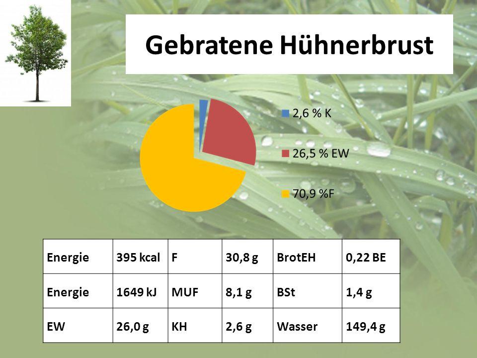 Gebratene Hühnerbrust Energie395 kcalF30,8 gBrotEH0,22 BE Energie1649 kJMUF8,1 gBSt1,4 g EW26,0 gKH2,6 gWasser149,4 g